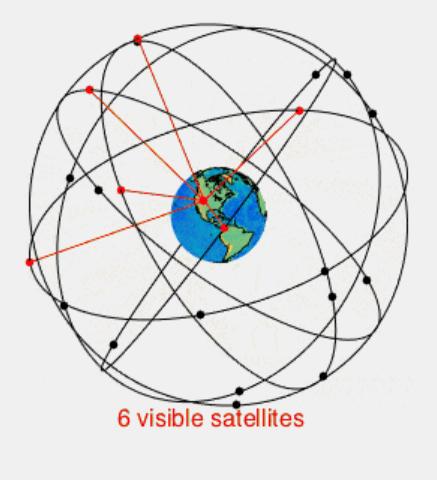 constelacion gps